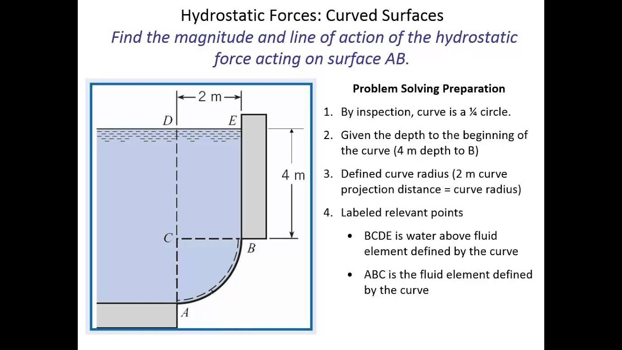 hydrostatic force 1 the problem statement, all variables and given/known data find the hydrostatic force on any side of a bottom half-circle with a 6 m diameter with the top 1 m above water level.