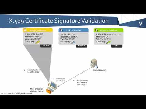 PKI Bootcamp   Basics of Certificate Chain Validation