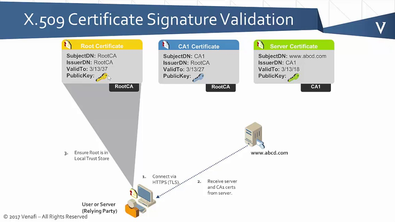 Pki Bootcamp Basics Of Certificate Chain Validation Youtube