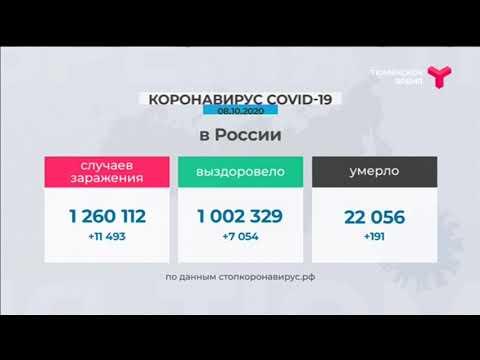 Статистика заболеваемости коронавирусом в Тюменской области