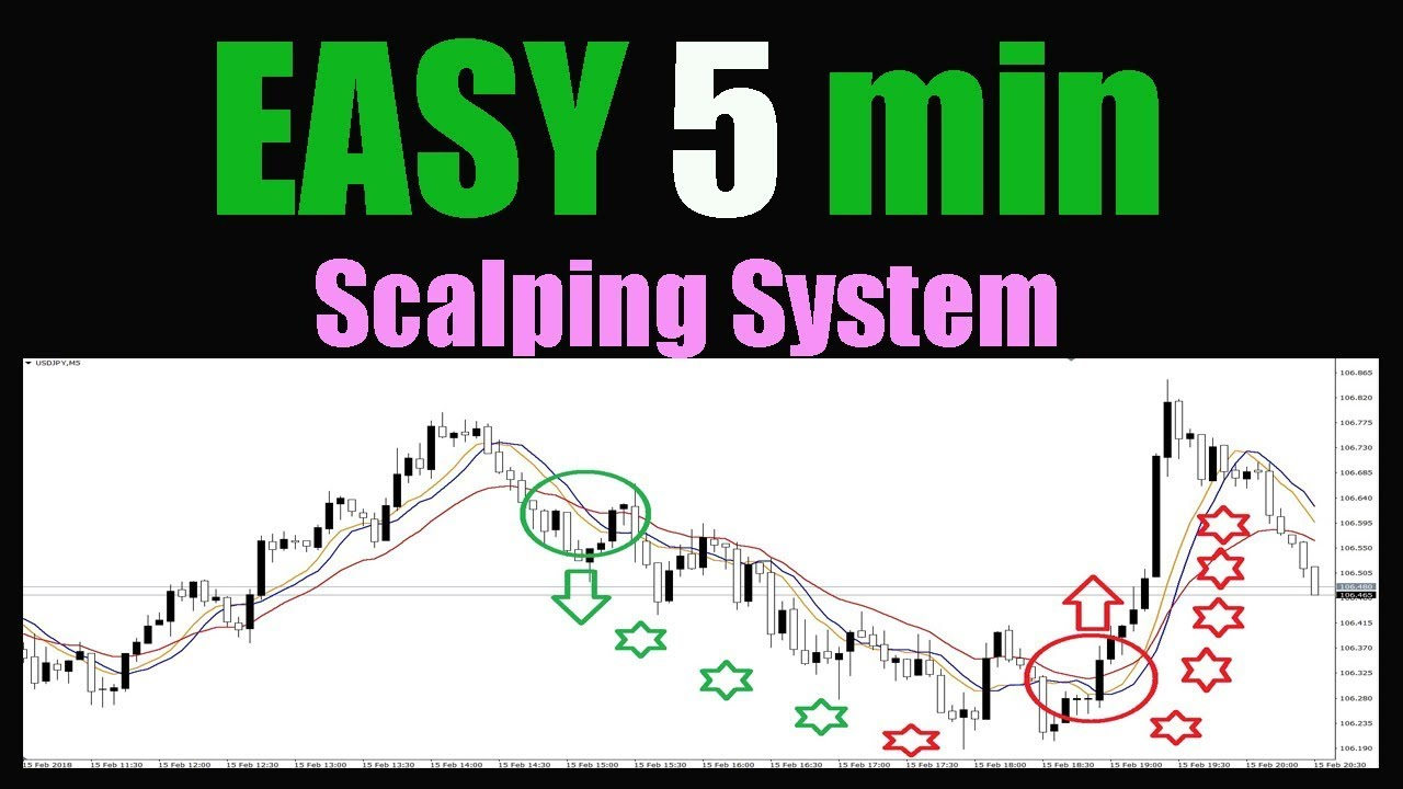 Forex 5 min scalping