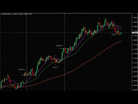 3-simple-moving-average-crossover-forex-trading-strategy|triple-ema-forex-strategy