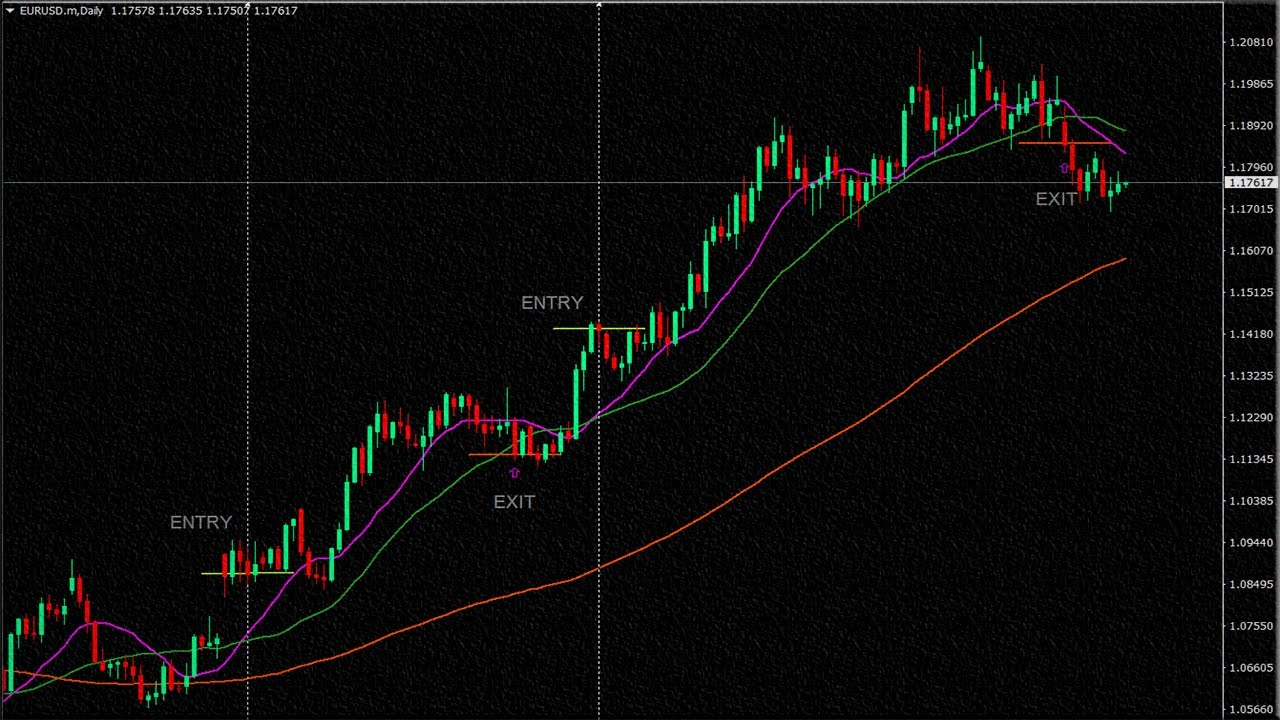 Days Simple Moving Average Strategy for Forex Trading
