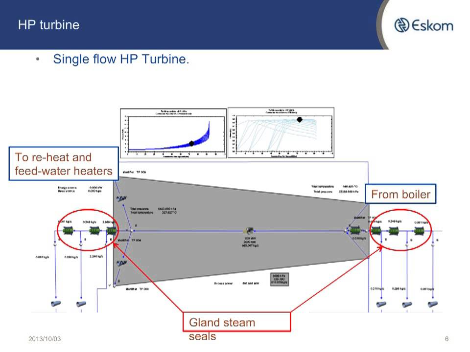 Steam Turbine Simulation Eskom Youtube