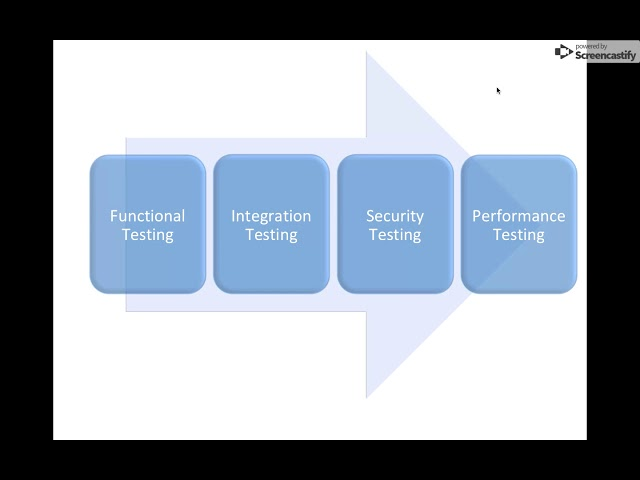 BT002- Blockchain Testing Explained in General
