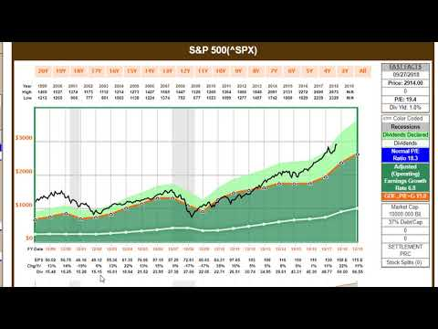 How Overvalued Is The S&P 500?  Watch This Video To See For Yourself!