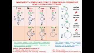 № 25. Неорганическая химия. Тема 3. Периодический закон. Часть 12. Водородные соединения неметаллов