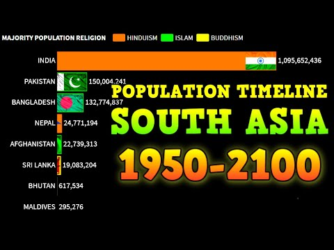 South Asia Population by Country   World Population 1950 - 2100
