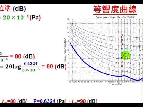 131--相同頻率的純音,不同聲音大小,人耳的聽感有甚麼差異?(9:18) - YouTube