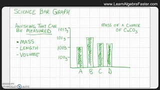 Science Bar Graph