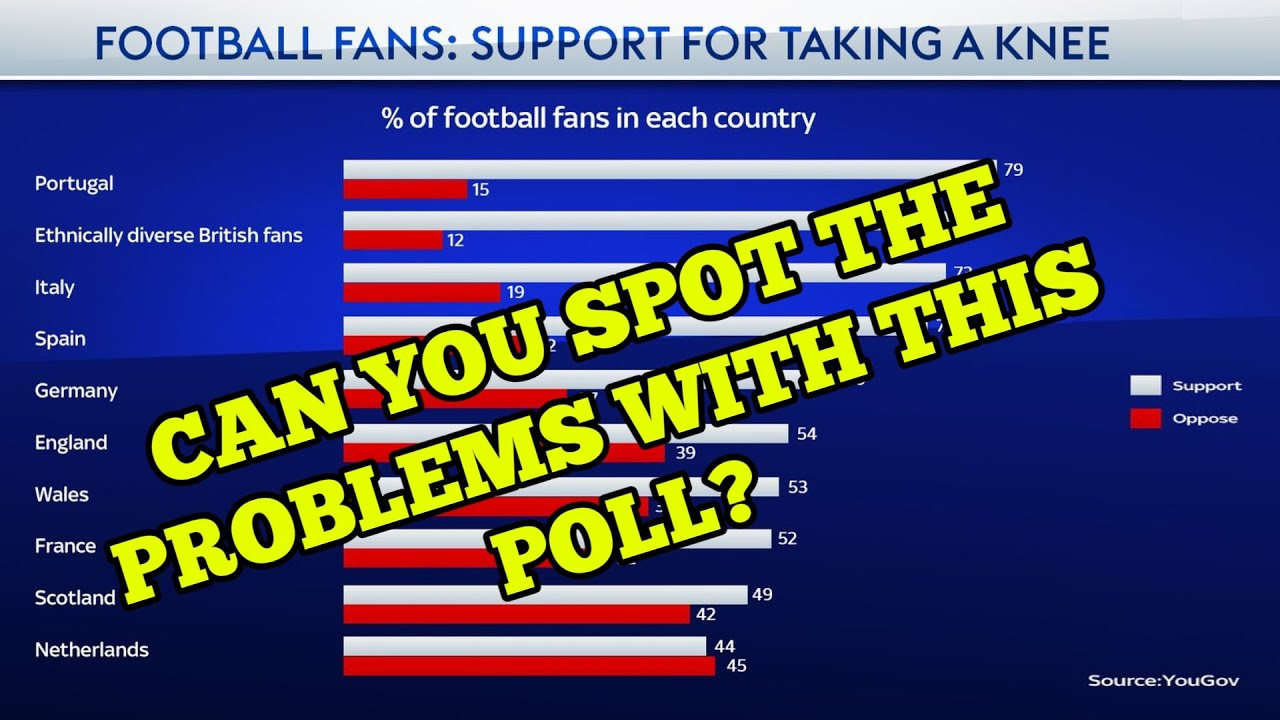 The Media Promote Suspicious YouGov Poll Relating To Fans Supporting Bending The Knee In Football