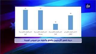 استطلاع73%  من الأردنيين يؤيدون الإجراءات الحكومية الاقتصادية لمواجهة كورونا 31/3/2020