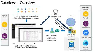 Democratizing self-service data preparation within Microsoft Power BI Power Apps and | BRK3208