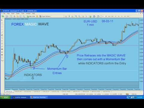My EUR-USD Trade off of 1 min chart entry using Magic Wave Strategy.