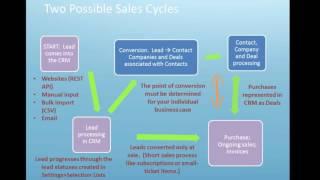 Bitrix24 CRM Overview