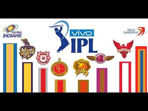 IPL 2017 Music - Full Video
