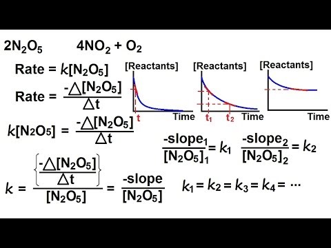 Chemistry - Chemical Kinetics (5 of 30) Reaction Rate- Rate Law