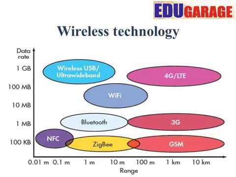Introduction of wireless sensor network