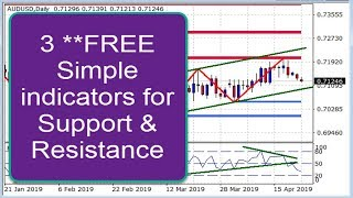 Trade Forex Market support & Resistance like a pro using this 3 free Forex trading indicator system
