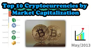 Top 10 Cryptocurrencies by Market Capitalization [2013 - 2019]
