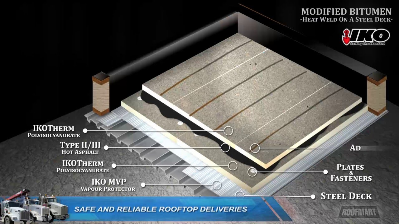 Roofing & Siding Materials Distributor in Canada | Roofmart