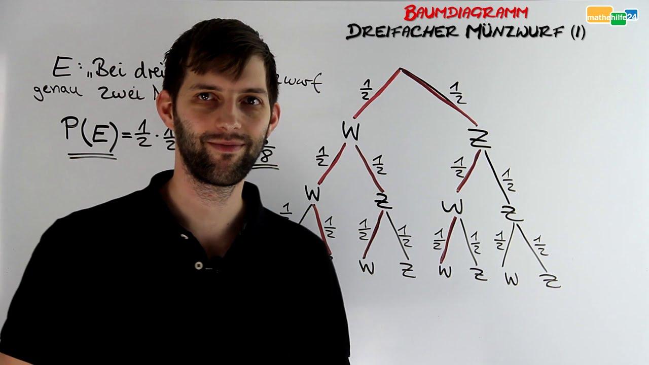 Dreifacher Münzwurf 20   Baumdiagramm, Pfadregeln, Wahrscheinlichkeiten  berechnen
