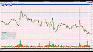 Interactive Brokers TWS - Chart Trader Keyboard Shortcuts