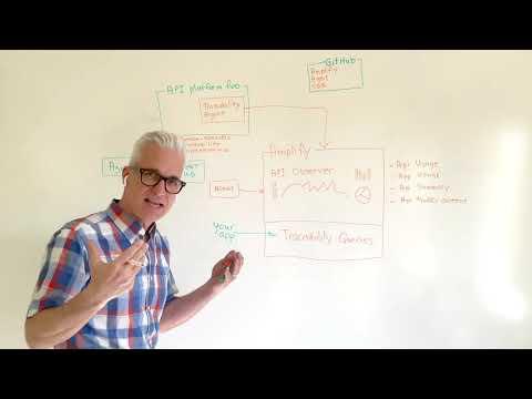 Whiteboard Chats | API Observability