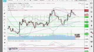 analyse forex matière première  pour 28 03 16    apprendre trading