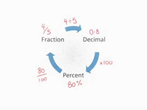 Converting Percentages Fractions Decimals Youtube