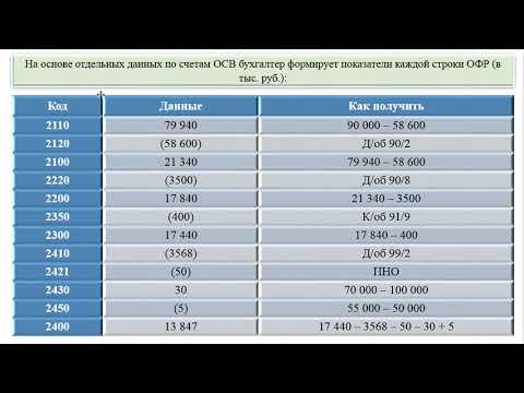 Пример заполнения отчета о финансовых результатах