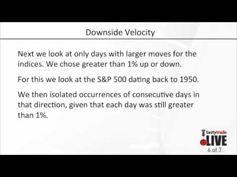 Market Trends: Magnitude of Up and Down Moves