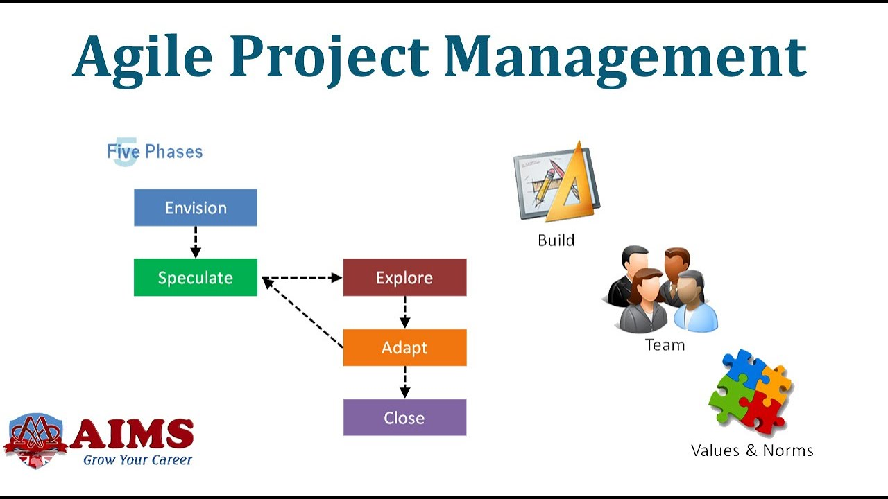 What Is Agile Project Management Agile Definition Methodology And