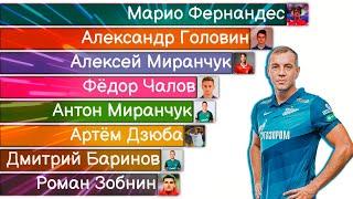 Самые Дорогие Российские Футболисты 2004 2020 Инфографика