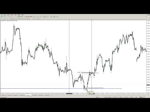 The ultimate forex structure course