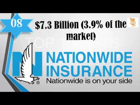 Top 10 Best Car Insurance Companies in USA 2016 | Best Auto Insurance Company