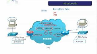 Curso CCNA - VPN e IPSec - Introduccion.mp4