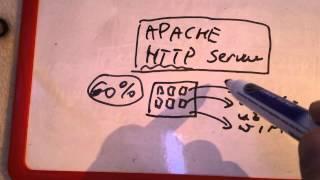 [Wlasny serwer WWW] Co to jest Apache HTTP server ?