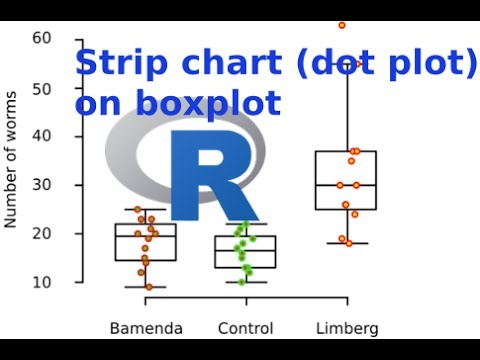 Combine/ overlay boxplot and strip chart (dot plot) with the R