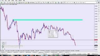 SnD Forex - Bab 1 - Asas Pergerakan Pasaran ( Tuan Mansor Sapari )