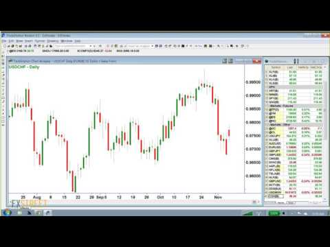 US Session Open: Currency and commodities analysis