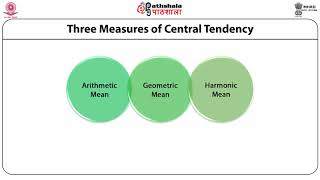 Measures of Central Tendency: Mathematical Averages (AM, GM, HM)