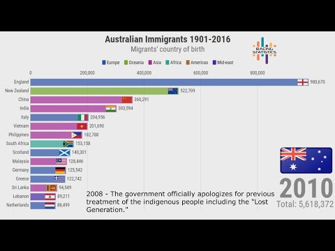 Australian Immigrants By Country Of Birth (1901-2016)