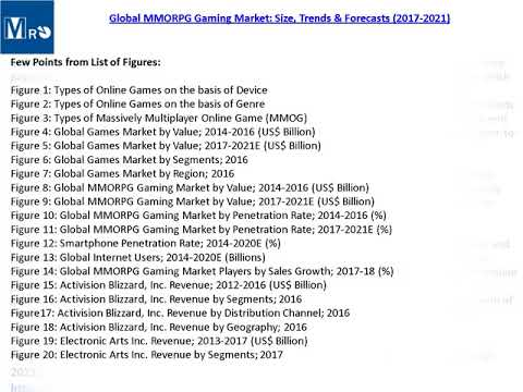 Global MMORPG Gaming Market Report 2021 Edition Report