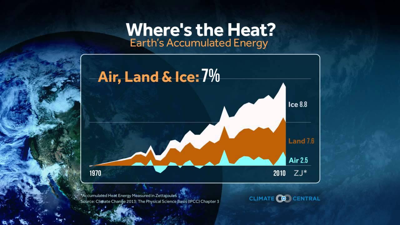 Global Warming Update