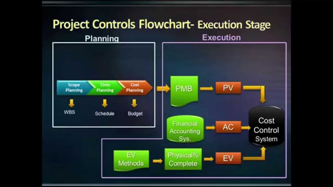 Execution Of Project Controls Three Key Components In