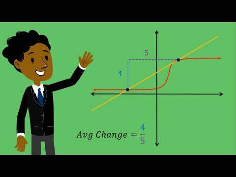 Calculus - Average Rate Of Change Of A Function