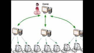 Что такое DDOS атака(В этом видео я объясняю, что же такое DDOS атака, её алгоритм и принцип действия., 2015-11-17T15:48:14.000Z)
