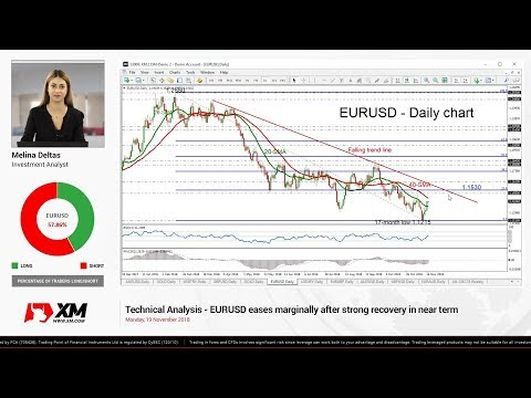 Technical Analysis: 19/11/18 - EURUSD eases marginally after strong recovery in near term