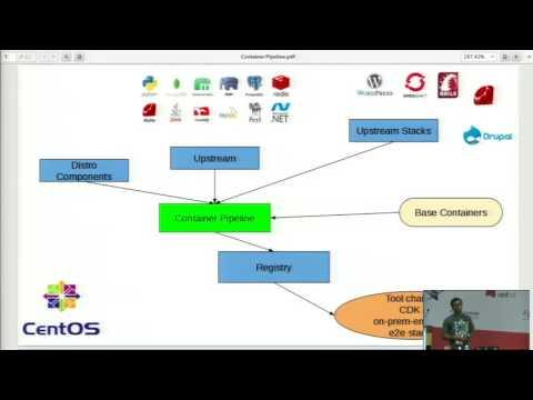 Image from Containarize upstream projects effortlessly by Bamacharan Kundu 35:43